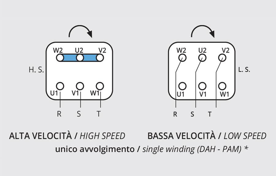 Asynchronous three-phase motors - Neri Motori S.R.L. on