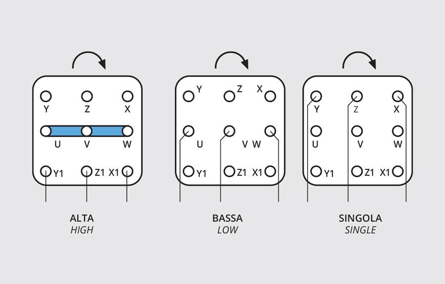 Schemi Elettrici Motore Asincrono Trifase : Motore asincrono trifase neri motori s r l